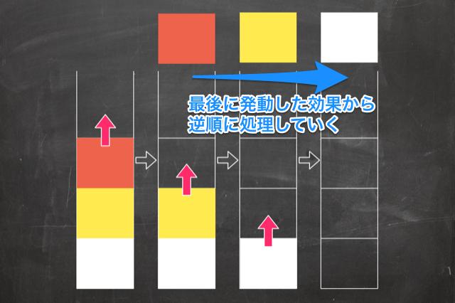 チェーンの仕組み_効果処理_最後に発動した効果から逆順処理する