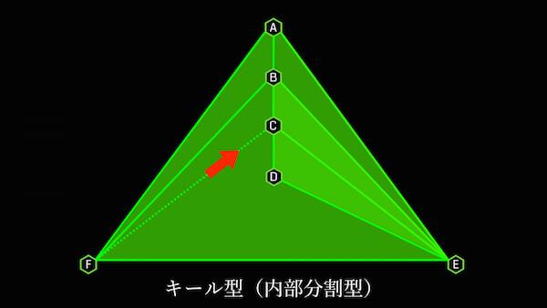キール型内部を分割する2 次のリンクも外側から中心に向けたリンクを張る