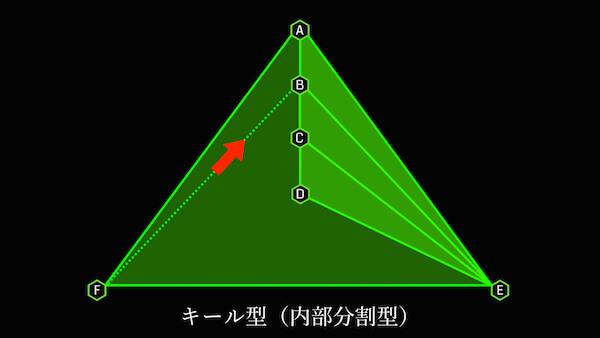 キール型内部を分割する 外側から中心に向けたリンクを張る