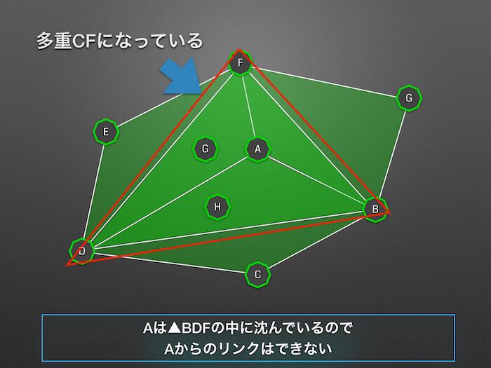 09_Aが多重CFの中に含まれている状態