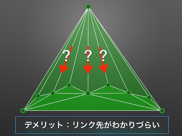 04_フラクタル型_どのリンクを張ればいいのかわかりづらい