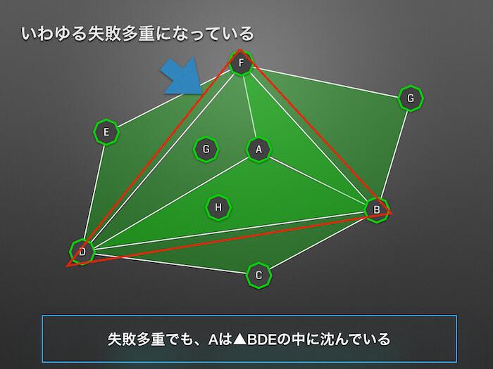 【Ingress】ポータルがフィールド下にある状態とは【CFを後から分割】