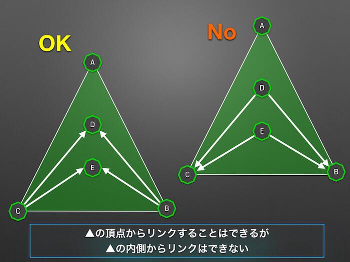 03_三角の頂点からはリンクできるが三角の内部にあるポータルからはリンクできない