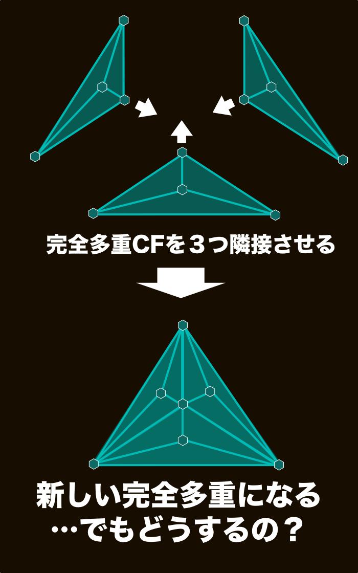 完全三重CFの概念。3つの二重CFを隣接されればいい