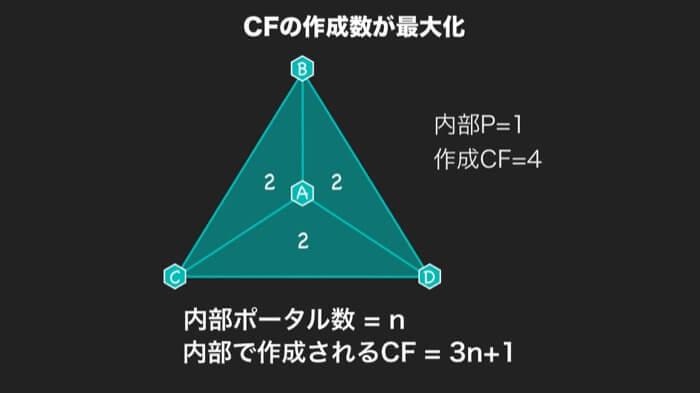 4.CF数は3n+1が最大