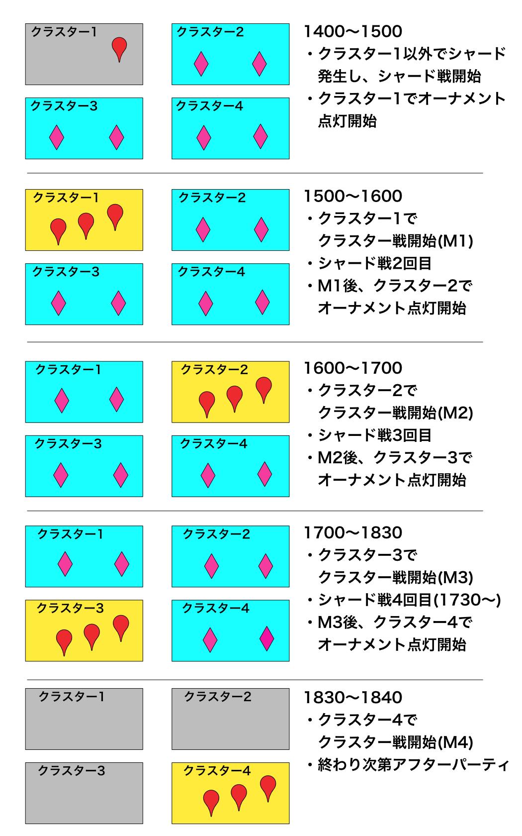 クラスター領域の移動(白背景)
