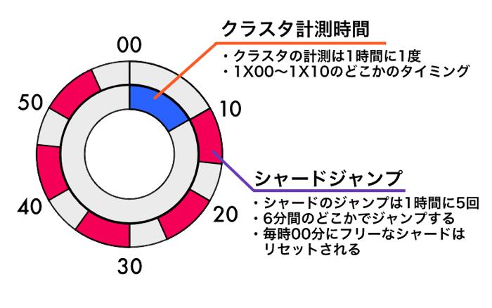 シャードとクラスタの円グラフ(背景白)